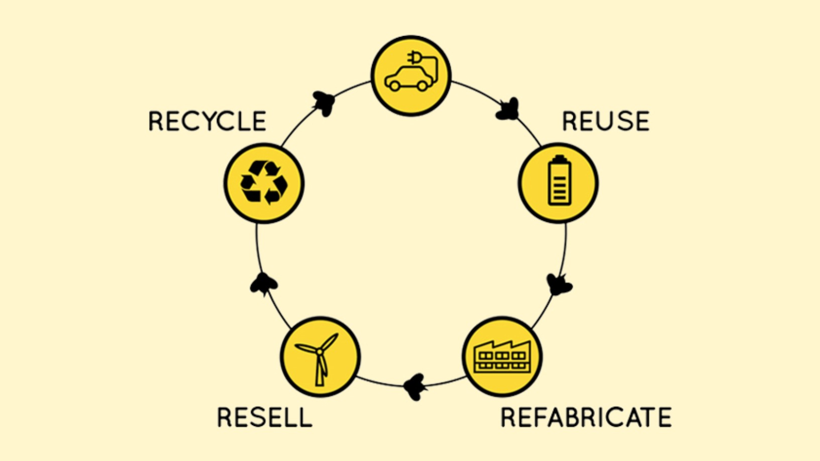 BeePlanet Factory: Recycling EV batteries as a sustainable, profitable business